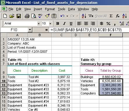 Excel Sumif Function Tutorial Sumif Syntax Sumif Examples